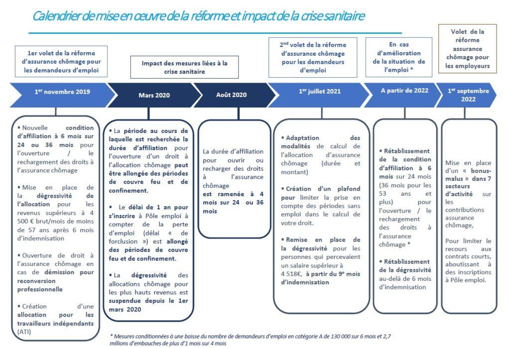 Reforme Assurance Chomage 2022 Calendrier Réforme de l'assurance chômage au 01.07.2021   cssp lannion.fr